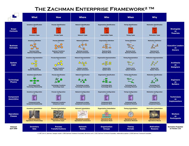 Zachman_2004