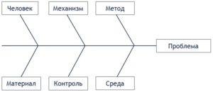 Диаграмма Ишикавы
