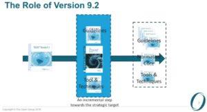 TOGAF 9.2 Роль новой версии