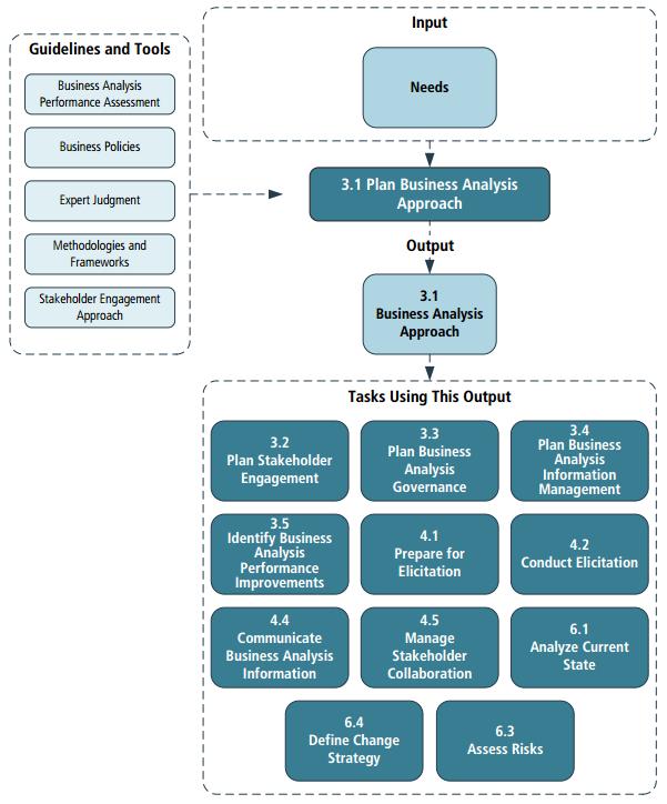 Диаграмма задачи 3.1 (BABOK 3.0)