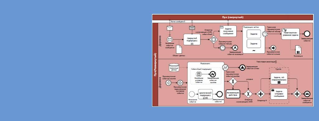 Моделирование в BPMN 2.0