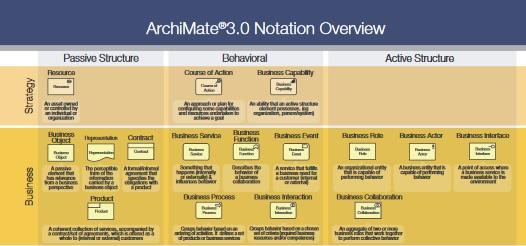 Постер по ArchiMate 3.0