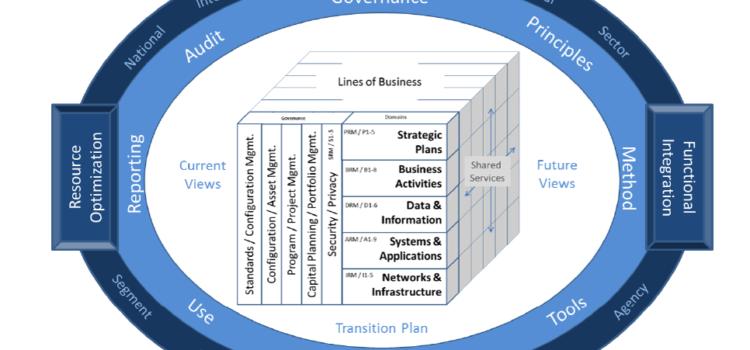Архитектура федеральной организации 2.0 (FEAF)
