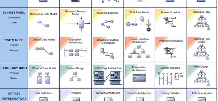 Таблица Захмана (Zachman) в Sparx Enterprise Architect 13